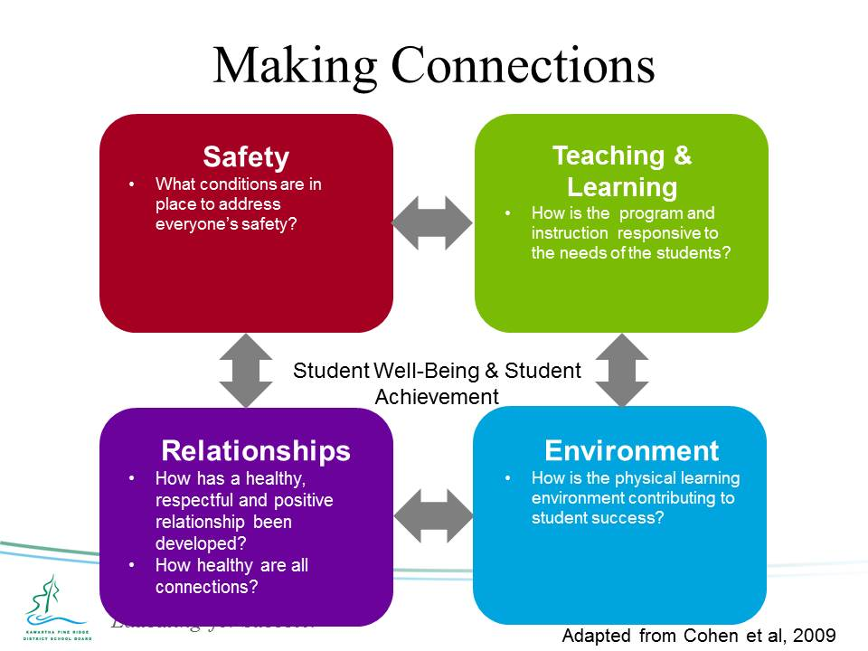 Student Well-Being and Student Achievement